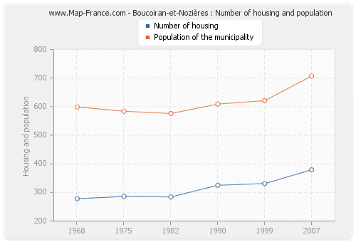 Boucoiran-et-Nozières : Number of housing and population