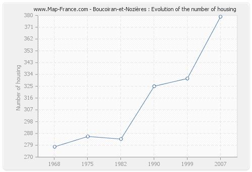 Boucoiran-et-Nozières : Evolution of the number of housing
