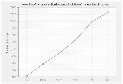 Bouillargues : Evolution of the number of housing