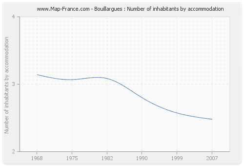 Bouillargues : Number of inhabitants by accommodation