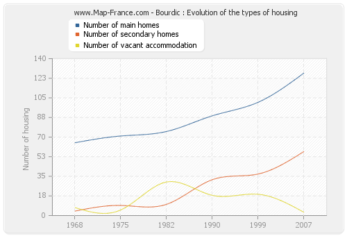 Bourdic : Evolution of the types of housing