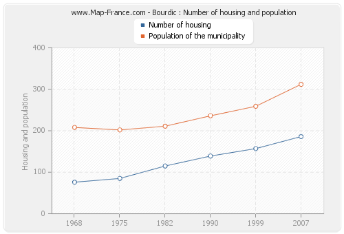 Bourdic : Number of housing and population