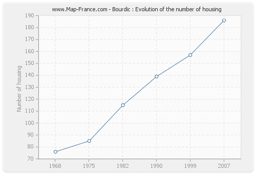 Bourdic : Evolution of the number of housing