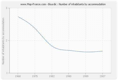 Bourdic : Number of inhabitants by accommodation