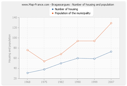 Bragassargues : Number of housing and population