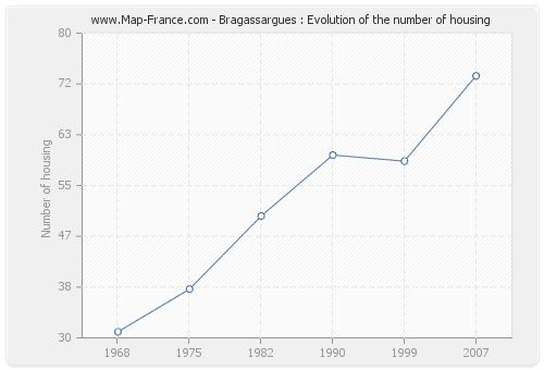 Bragassargues : Evolution of the number of housing