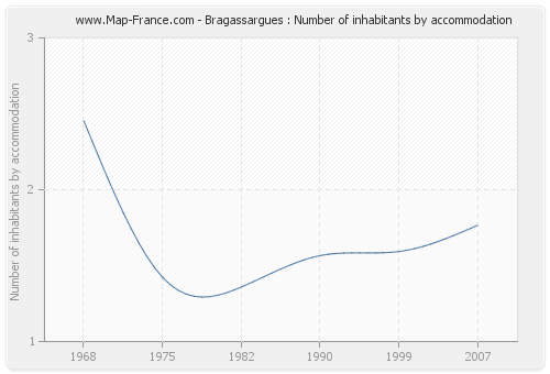 Bragassargues : Number of inhabitants by accommodation