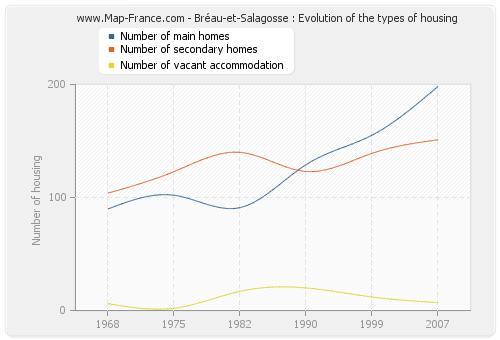 Bréau-et-Salagosse : Evolution of the types of housing