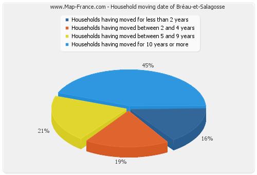 Household moving date of Bréau-et-Salagosse