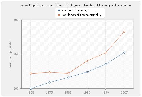 Bréau-et-Salagosse : Number of housing and population