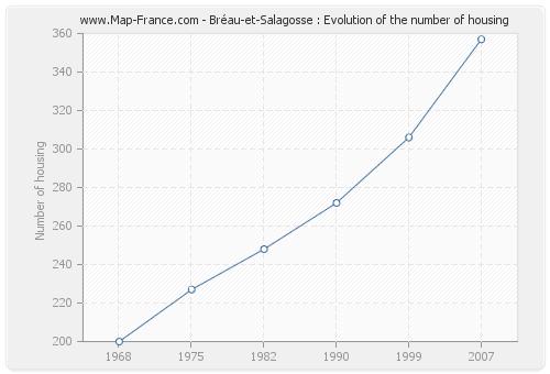 Bréau-et-Salagosse : Evolution of the number of housing