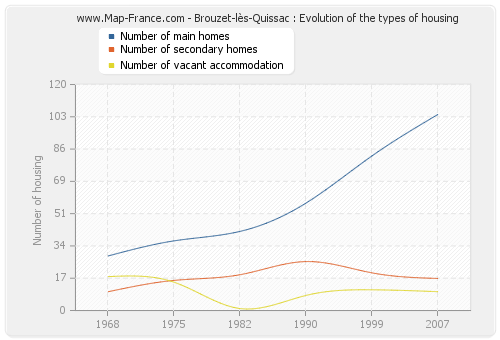 Brouzet-lès-Quissac : Evolution of the types of housing