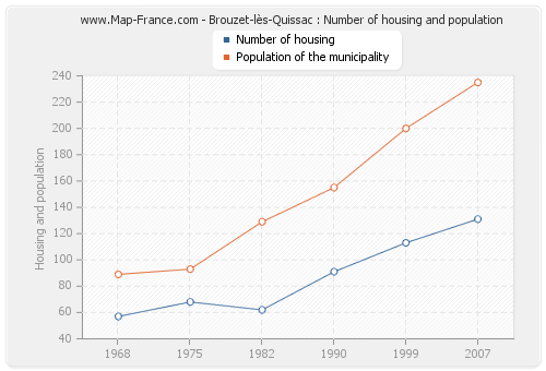 Brouzet-lès-Quissac : Number of housing and population