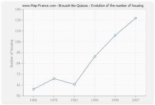 Brouzet-lès-Quissac : Evolution of the number of housing
