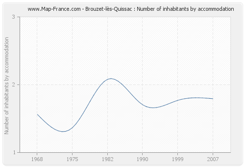 Brouzet-lès-Quissac : Number of inhabitants by accommodation