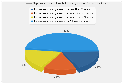 Household moving date of Brouzet-lès-Alès