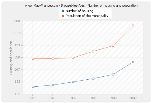 Brouzet-lès-Alès : Number of housing and population
