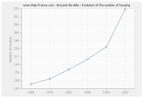Brouzet-lès-Alès : Evolution of the number of housing