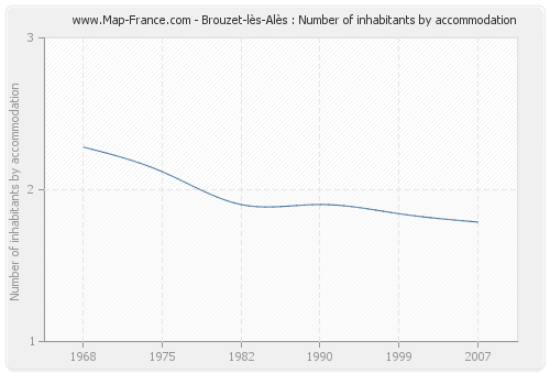Brouzet-lès-Alès : Number of inhabitants by accommodation