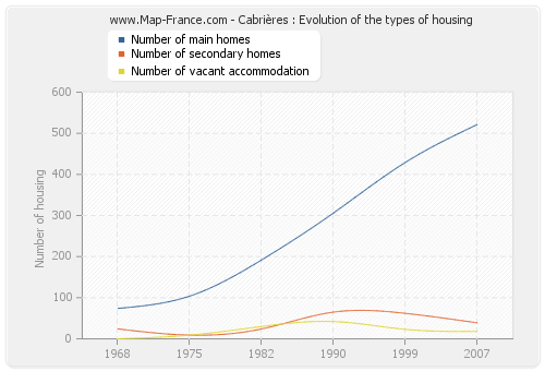 Cabrières : Evolution of the types of housing