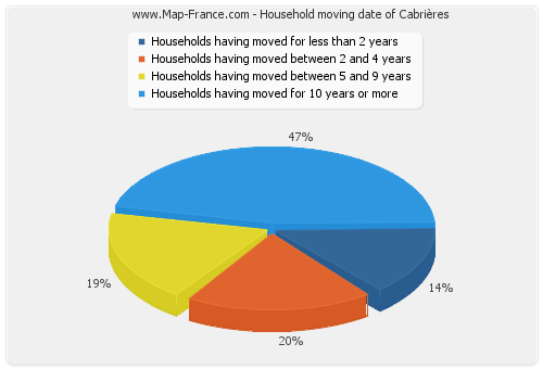 Household moving date of Cabrières
