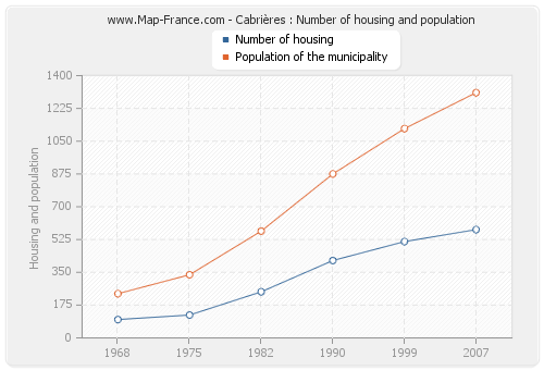 Cabrières : Number of housing and population