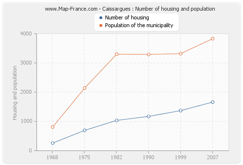 Caissargues : Number of housing and population
