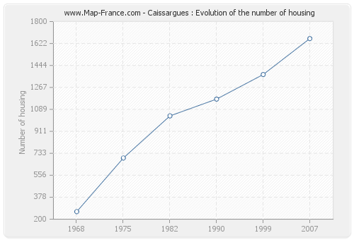 Caissargues : Evolution of the number of housing