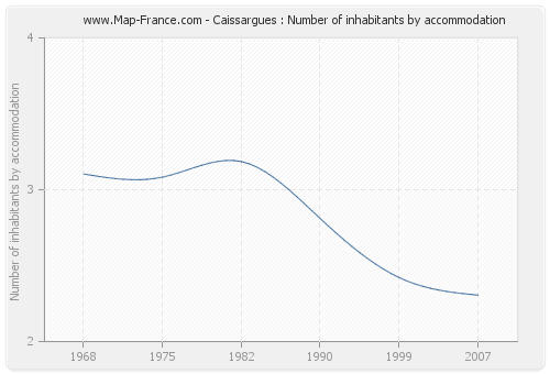Caissargues : Number of inhabitants by accommodation