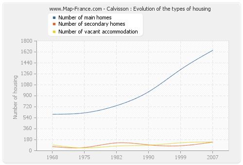 Calvisson : Evolution of the types of housing