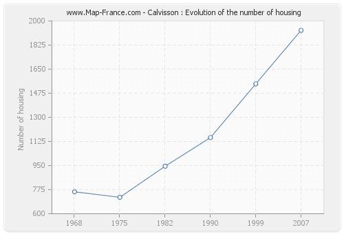 Calvisson : Evolution of the number of housing