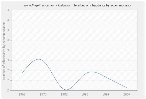 Calvisson : Number of inhabitants by accommodation