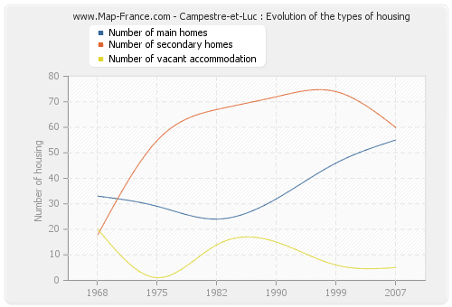 Campestre-et-Luc : Evolution of the types of housing