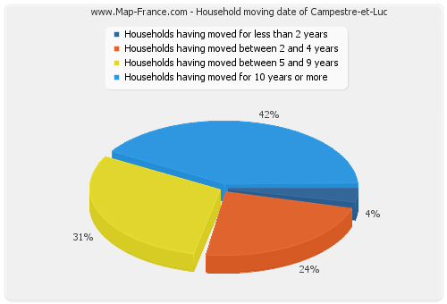 Household moving date of Campestre-et-Luc