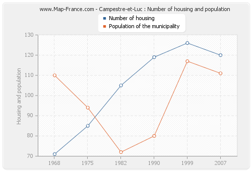 Campestre-et-Luc : Number of housing and population
