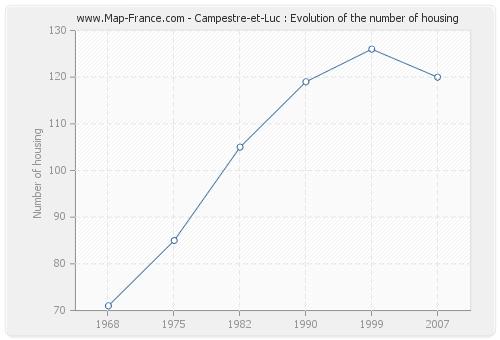 Campestre-et-Luc : Evolution of the number of housing