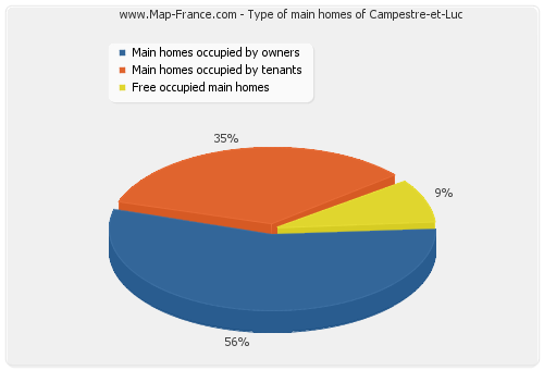 Type of main homes of Campestre-et-Luc