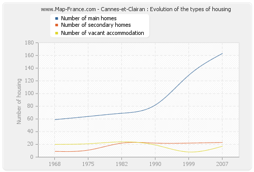 Cannes-et-Clairan : Evolution of the types of housing