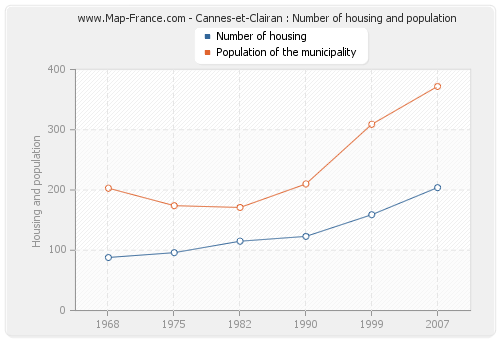 Cannes-et-Clairan : Number of housing and population