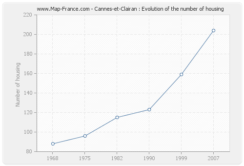 Cannes-et-Clairan : Evolution of the number of housing