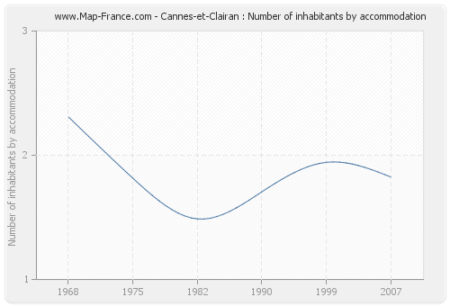Cannes-et-Clairan : Number of inhabitants by accommodation
