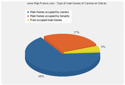 Type of main homes of Cannes-et-Clairan