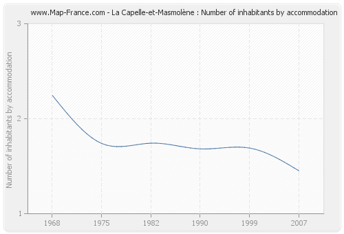 La Capelle-et-Masmolène : Number of inhabitants by accommodation
