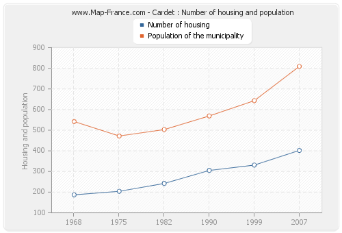 Cardet : Number of housing and population