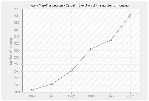 Cardet : Evolution of the number of housing