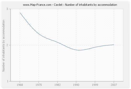Cardet : Number of inhabitants by accommodation
