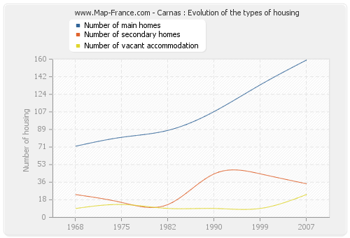 Carnas : Evolution of the types of housing