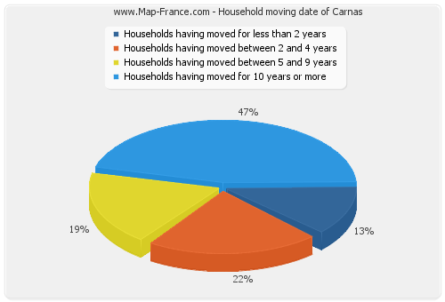 Household moving date of Carnas