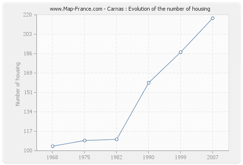 Carnas : Evolution of the number of housing