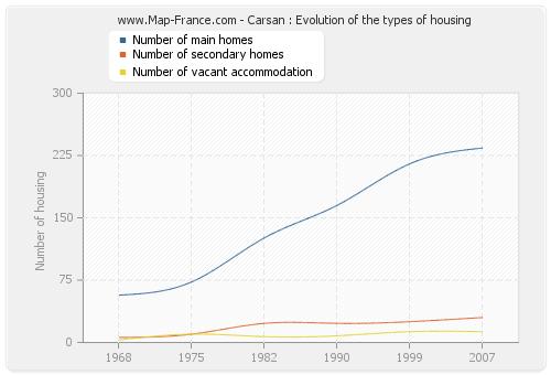 Carsan : Evolution of the types of housing